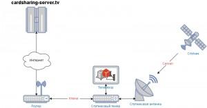 шаринг сервер